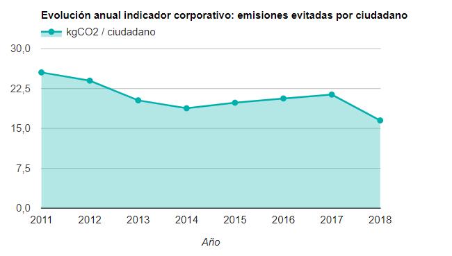Evolución anual indicador corporativo: emisiones evitadas por ciudadano