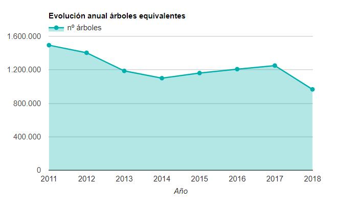 evolucion_anual_arbol.PNG
