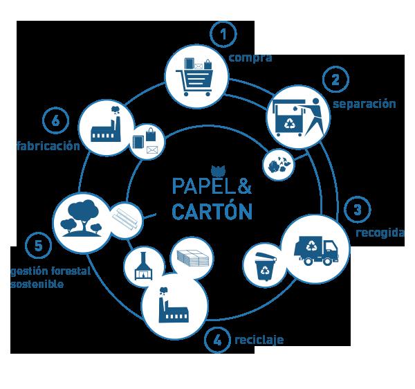 cicloPapel.png